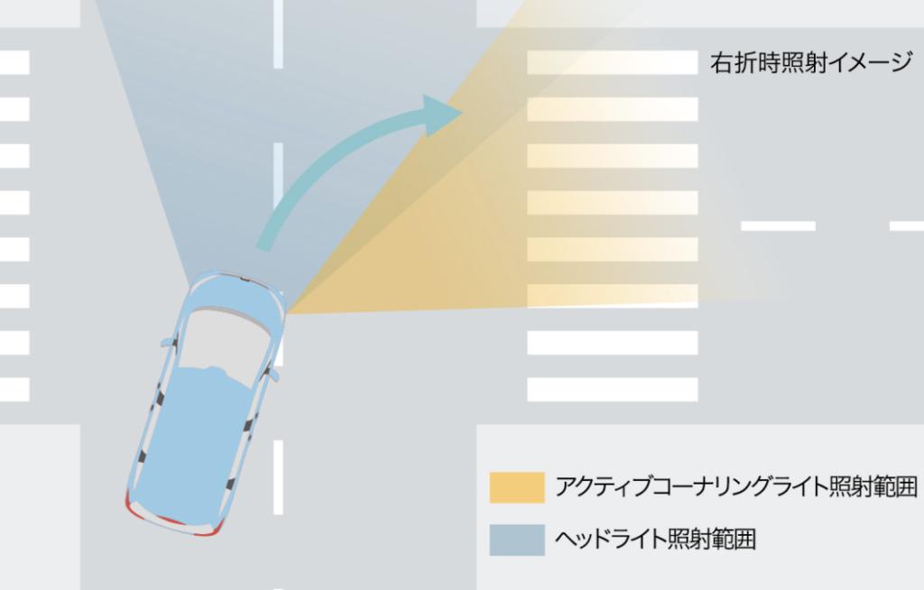 LEDヘッドライト+LEDアクティブコーナリングライト