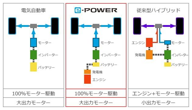 e-POWERの仕組み