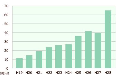 売上推移グラフ